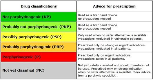 Klassifikationen für Medikamente bei NAPOS